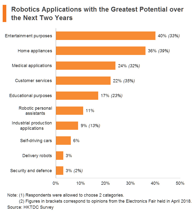Chart: Robotics Applications with the Greatest Potential over the Next Two Years