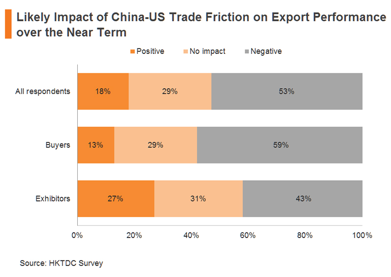 Chart: Likely Impact of China-US Trade Friction on Export Performance over the Near Term