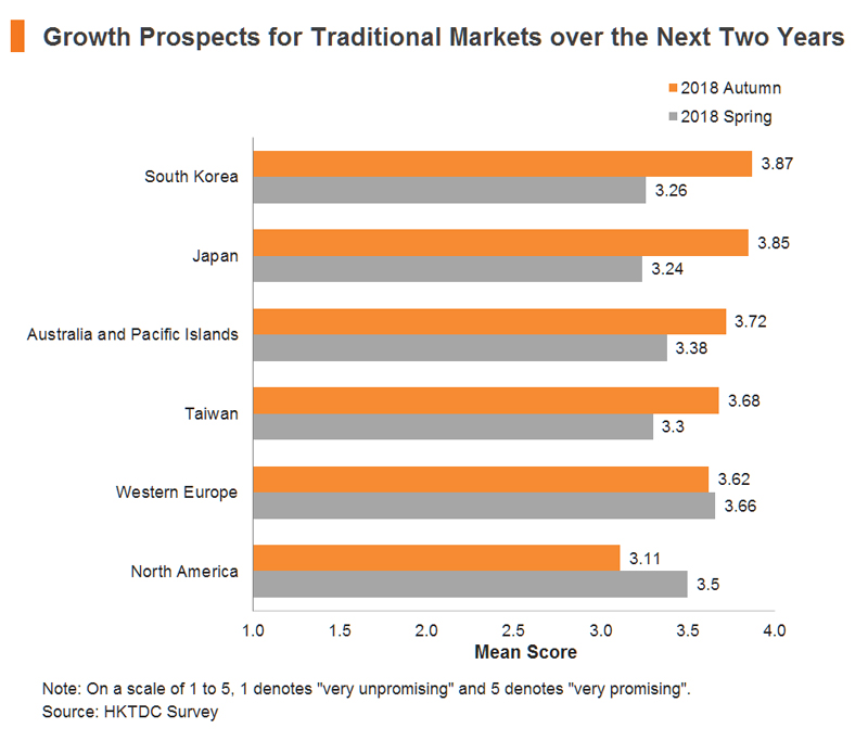 Chart: Growth Prospects for Traditional Markets over the Next Two Years