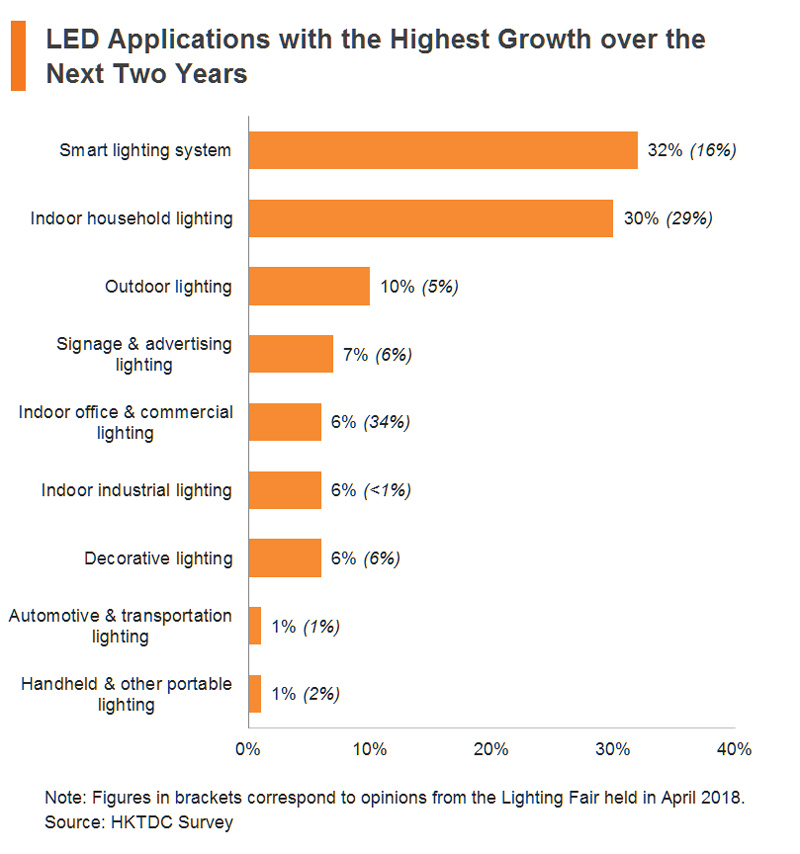 Chart: LED Applications with the Highest Growth over the Next Two Years