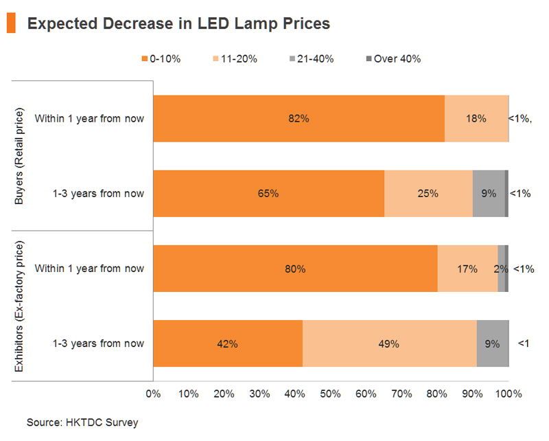 Chart: Expected Decrease in LED Lamp Prices