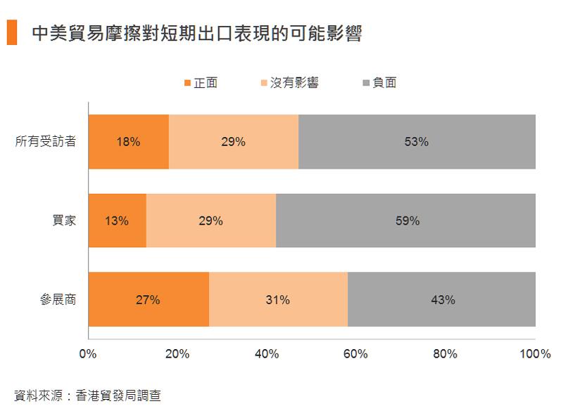 圖:中美貿易摩擦對短期出口表現的可能影響