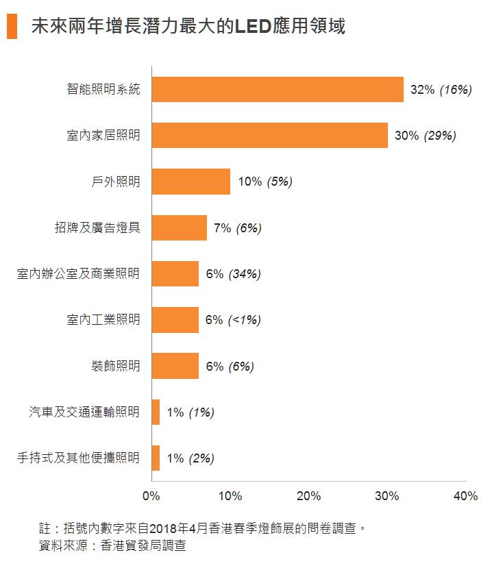 圖:未來兩年增長潛力最大的LED應用領域