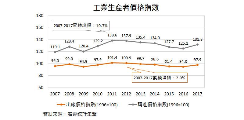 圖:工業生產者價格指數