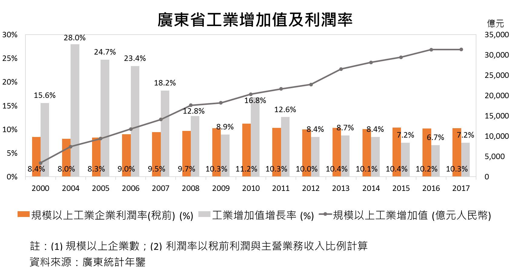 圖:廣東省工業增加值及利潤率