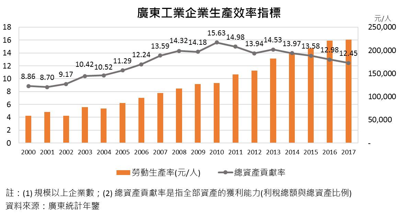 圖:廣東工業企業生產效率指標