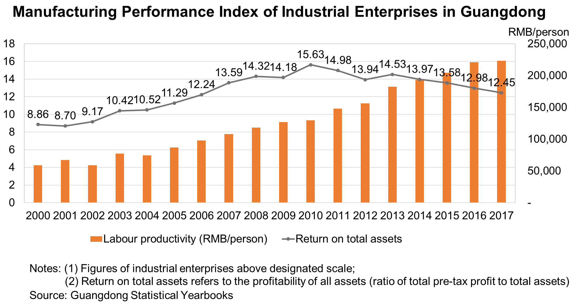 Chart: Manufacturing Performance Index of Industrial Enterprises in Guangdong