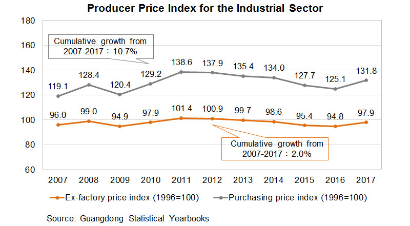 Chart: Producer Price Index for the Industrial Sector