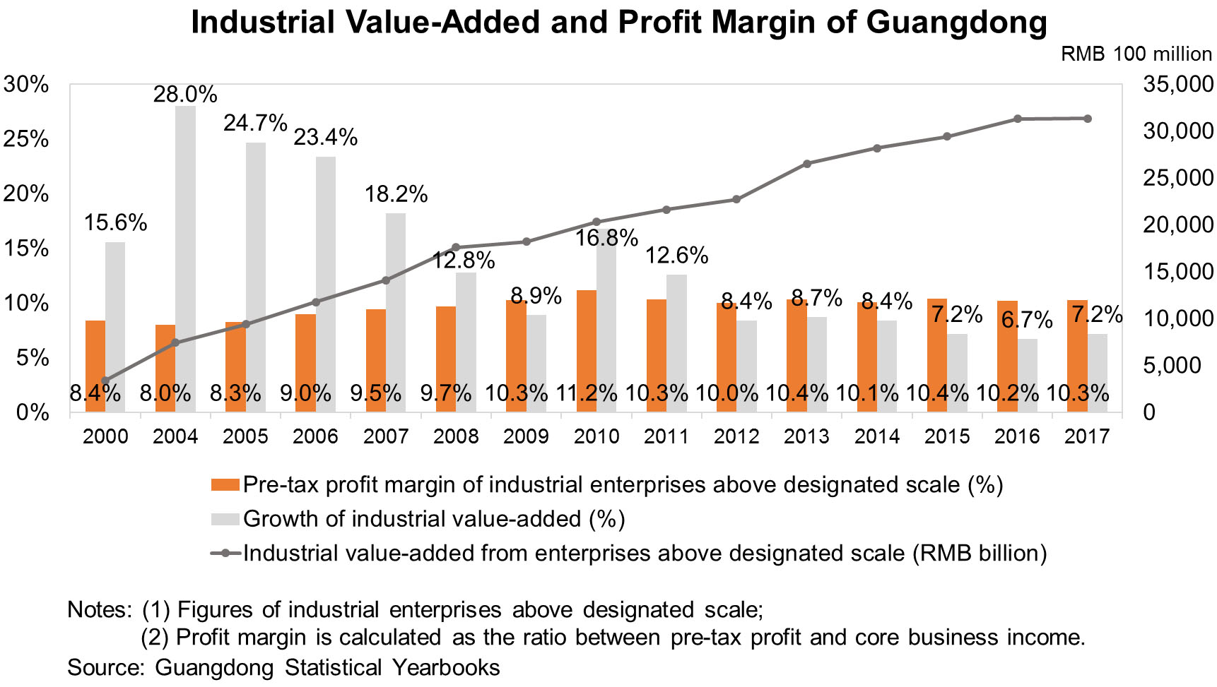 Chart: Industrial Value-Added and Profit Margin of Guangdong