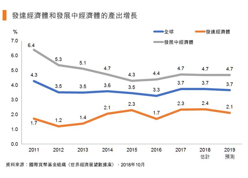 圖:發達經濟體和發展中經濟體的產出增長