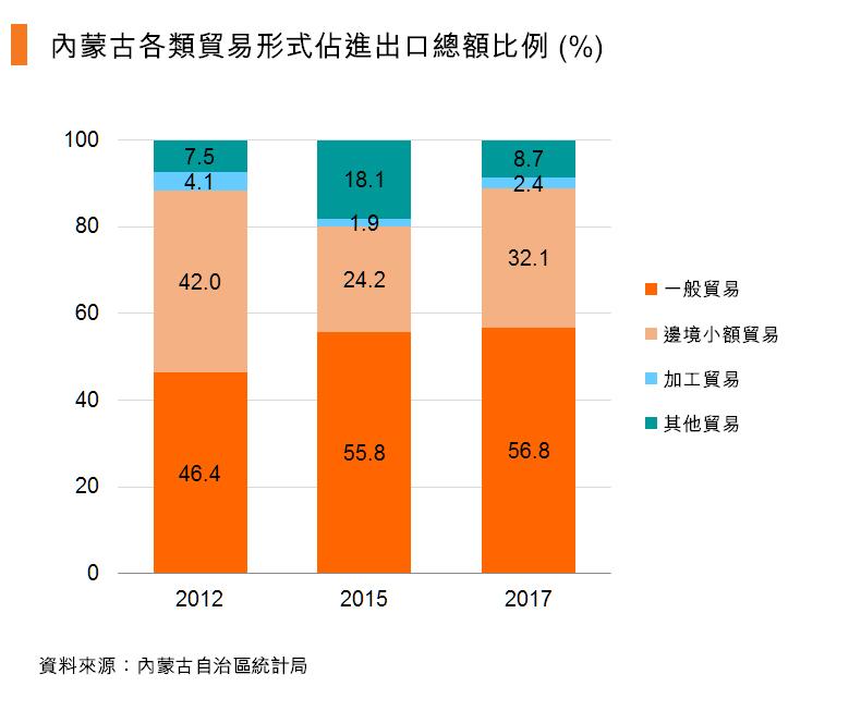 图:内蒙古各类贸易形式占进出口总额比例 (%)