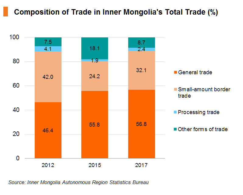 Chart: Composition of Trade in Inner Mongolia's Total Trade (%)