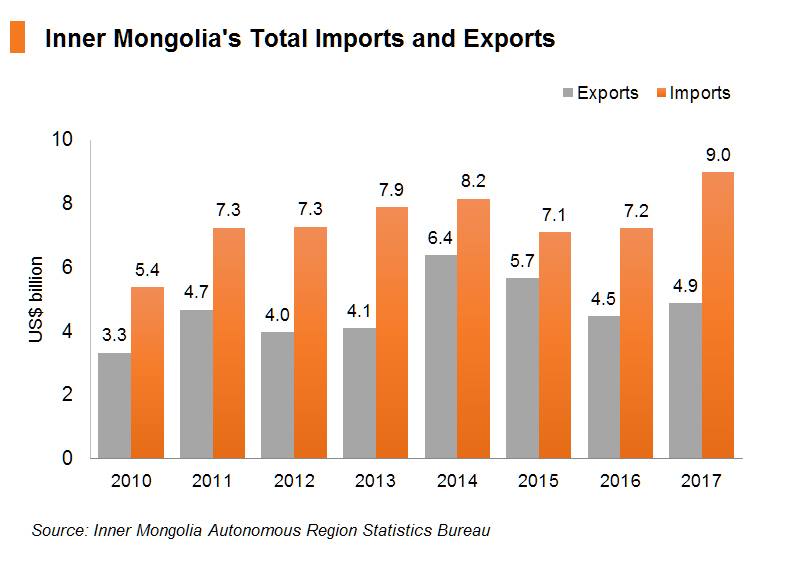 Chart: Inner Mongolia's Total Imports and Exports