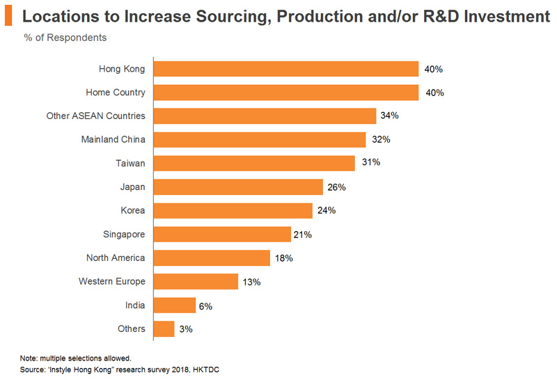 Chart: Locations to Increase Sourcing, Production or R&D Investment