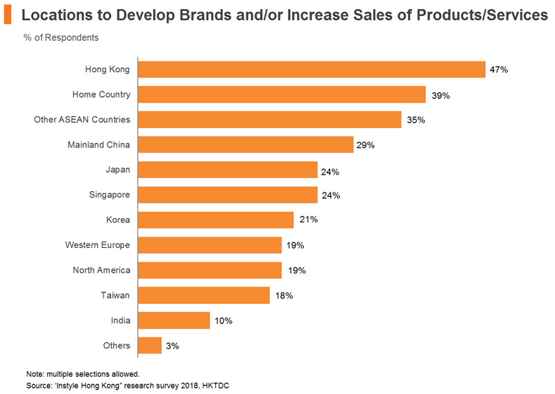 Chart: Locations to Develop Brands or Increase Sales of Products or Services