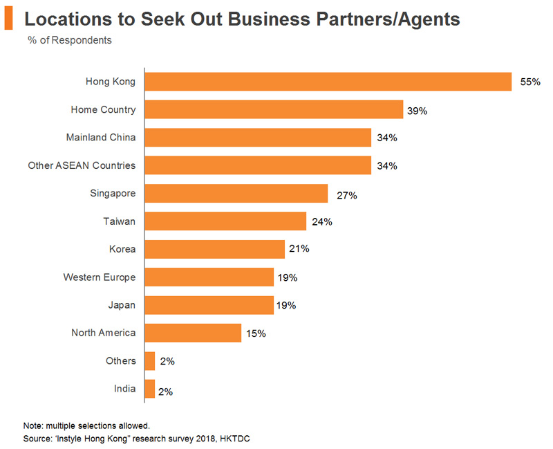 Chart: Locations to Seek Out Business Partners or Agents