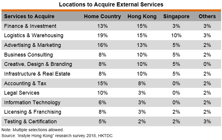 Table: Locations to Acquire External Services