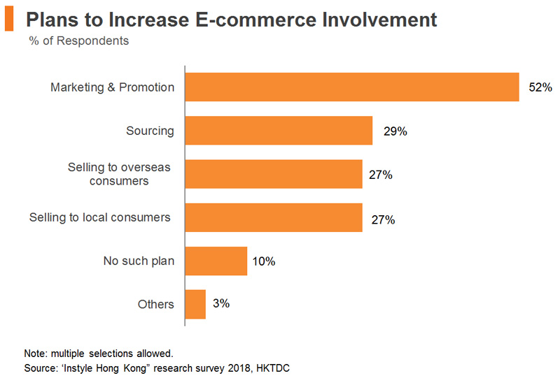 Chart: Plans to Increase E-commerce Involvement