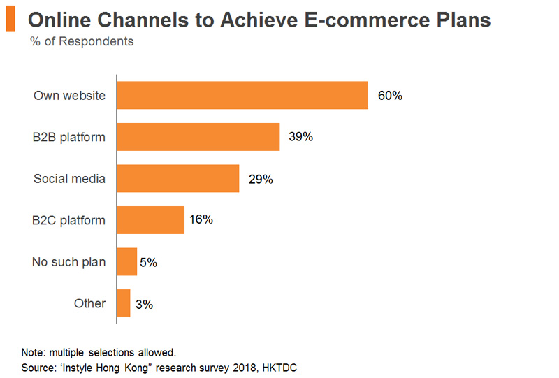 Chart: Online Channels to Achieve E-commerce Plans