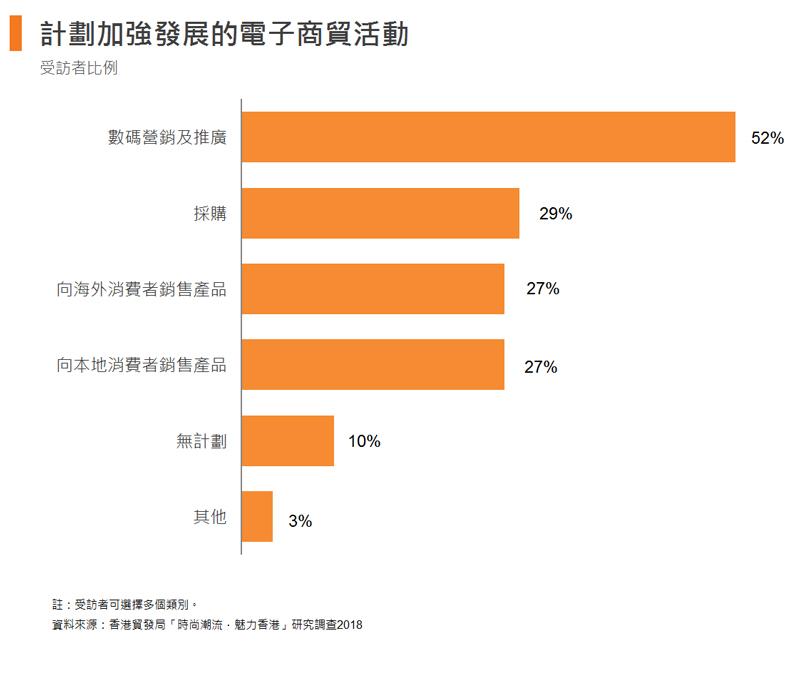 圖: 計劃加強發展的電子商貿活動