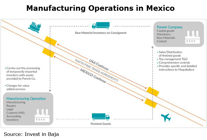 Picture: Manufacturing Operations in Mexico