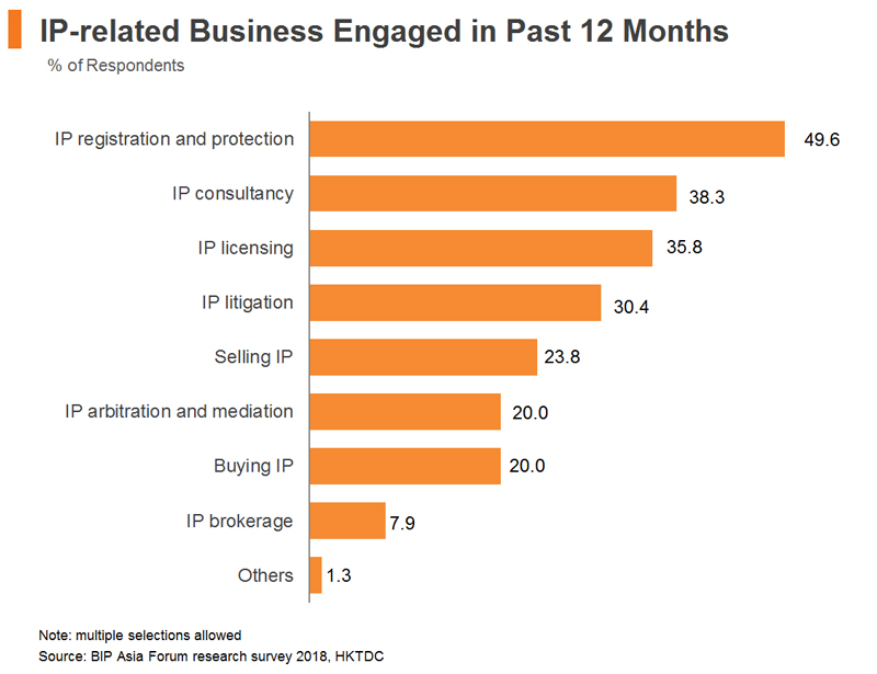 Chart: IP-related Business Engaged in Past 12 Months