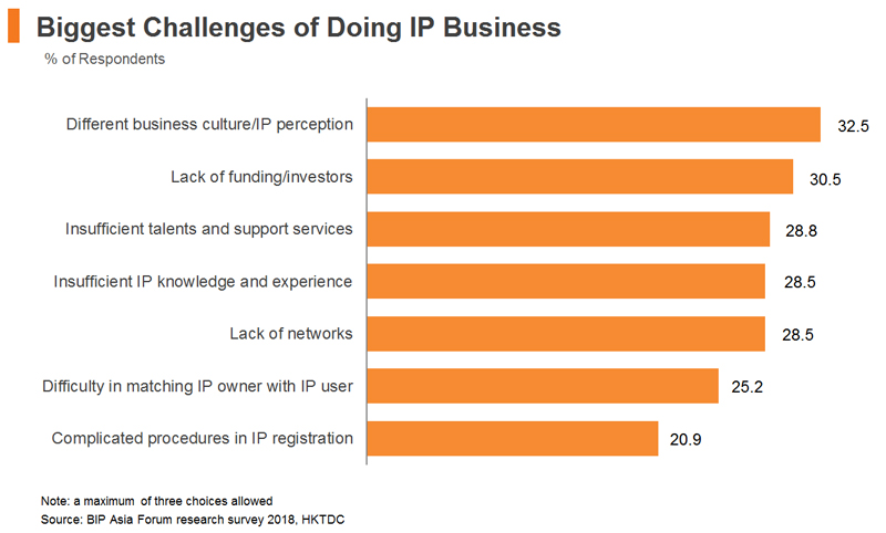 Chart: Biggest Challenges of Doing IP Business