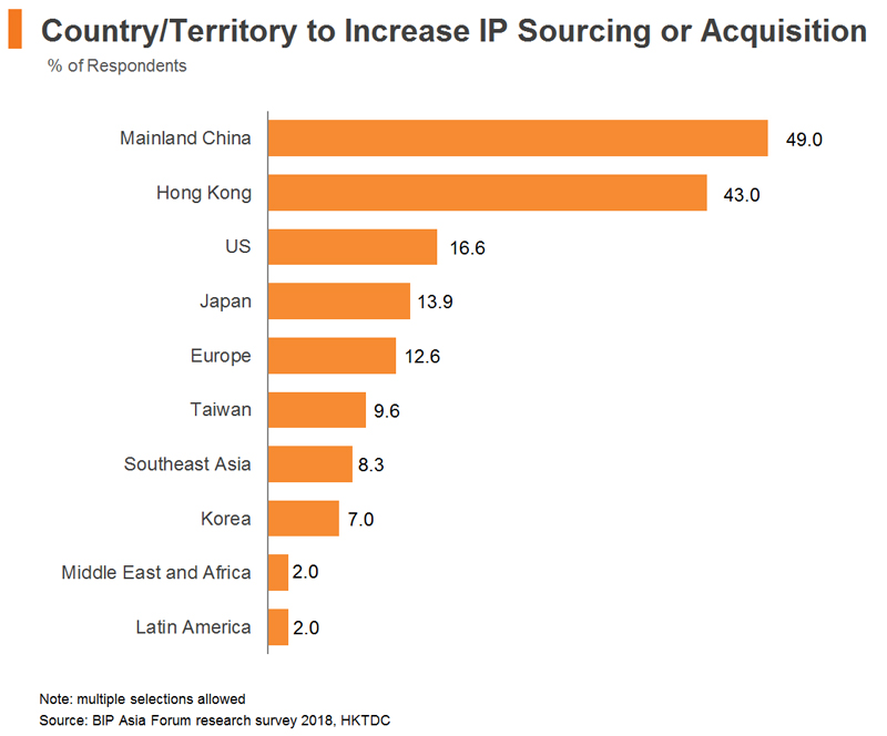Chart: Country or Territory to Increase IP Sourcing or Acquisition