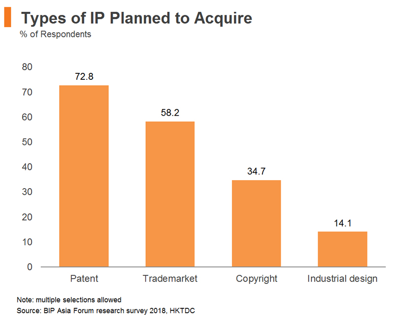 Chart: Types of IP Planned to Acquire