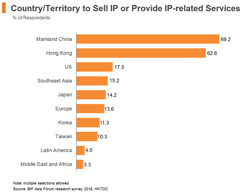 Chart: Country or Territory to Sell IP or Provide IP-related Services