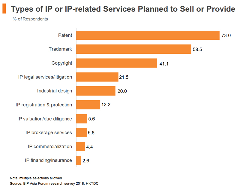 Chart: Types of IP or IP-related Services Planned to Sell or Provide