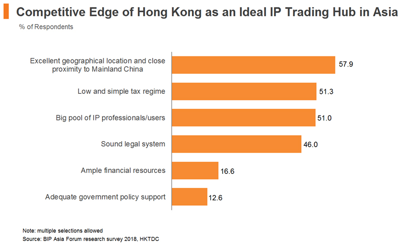 Chart: Competitive Edge of Hong Kong as an Ideal IP Trading Hub in Asia