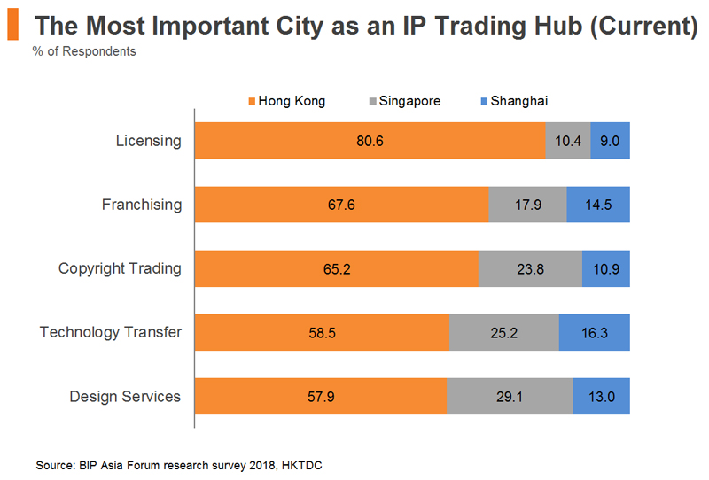 Chart: The Most Important City as an IP Trading Hub (Current)