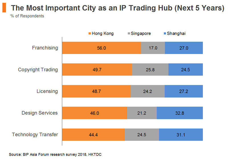 Chart: The Most Important City as an IP Trading Hub (Next 5 Years)
