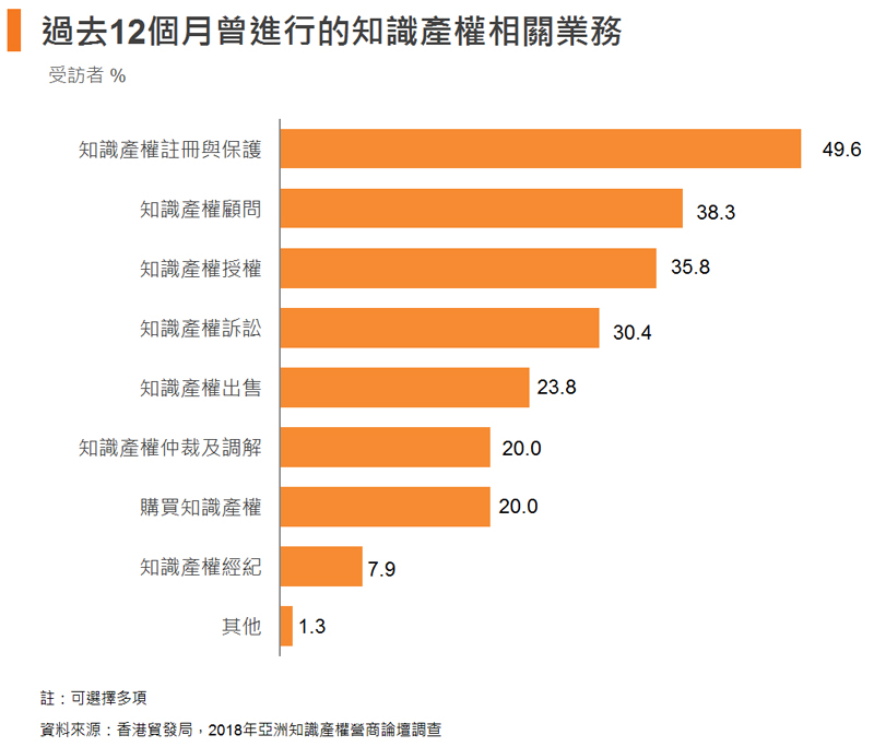 圖: 過去12個月曾進行的知識產權相關業務