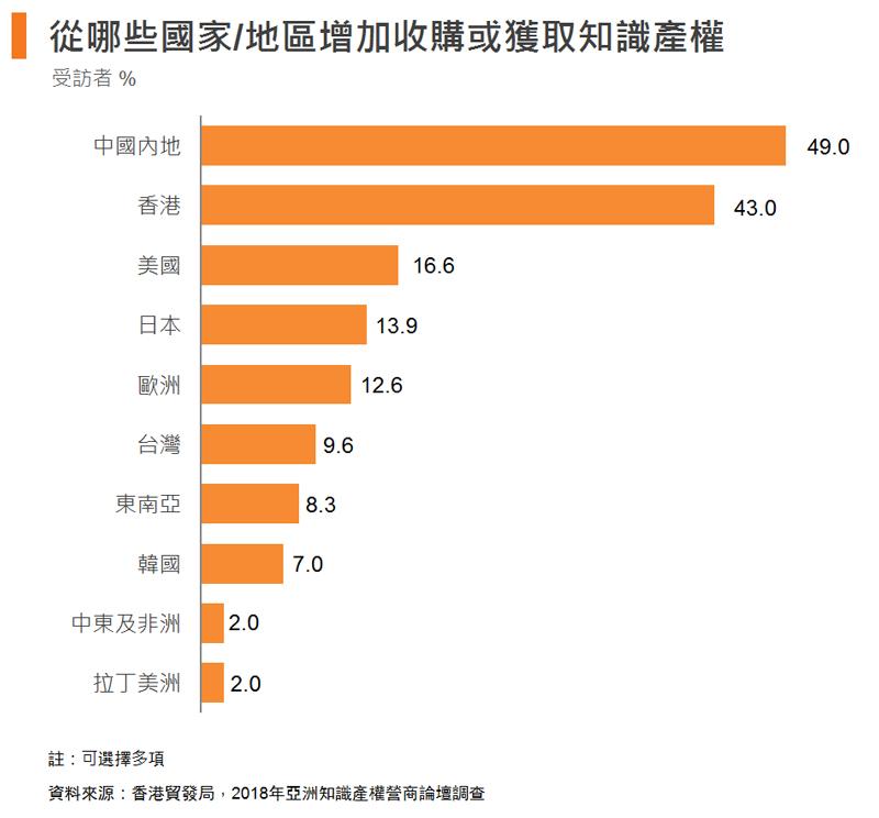 圖: 從哪些國家戓地區增加收購或獲取知識產權