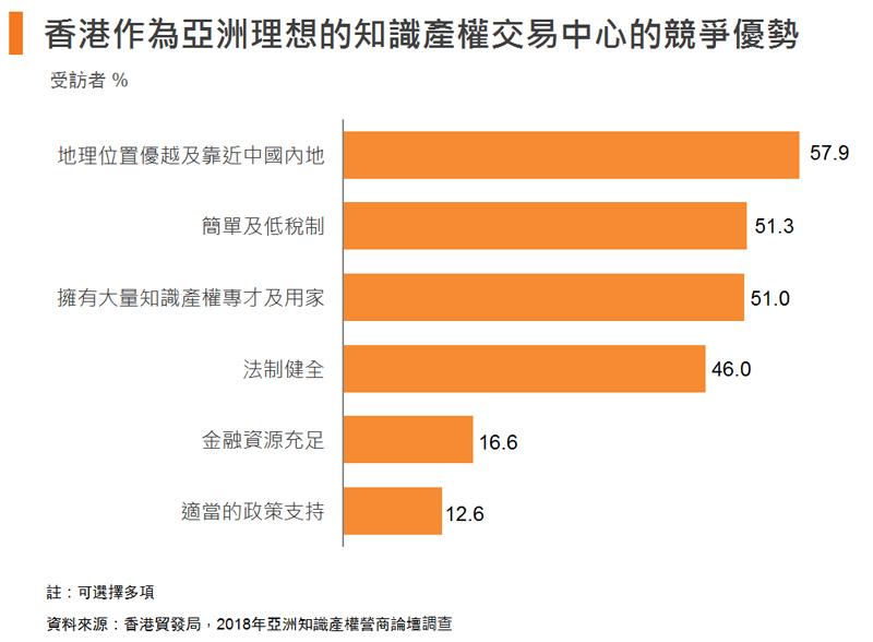 圖: 香港作為亞洲理想的知識產權交易中心的競爭優勢