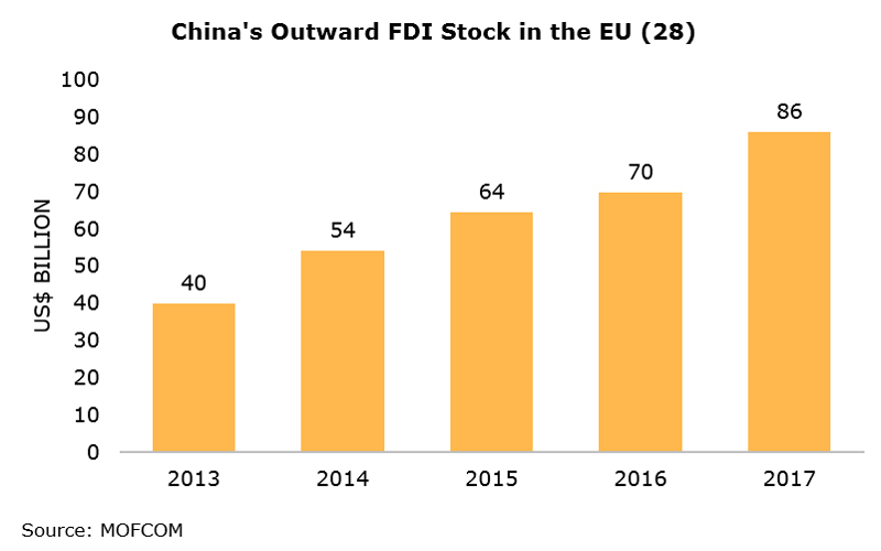 Chart: China's Outward FDI Stock in the EU (28)