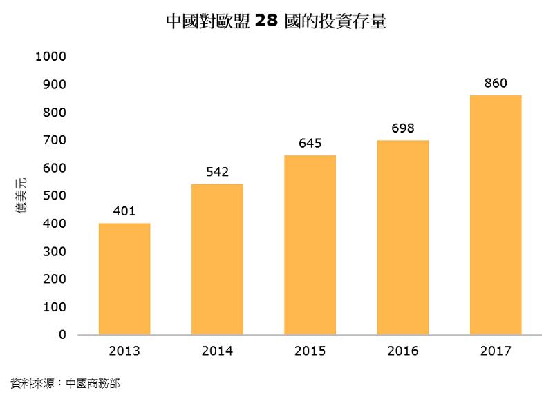圖片:中國對歐盟28國的投資存量