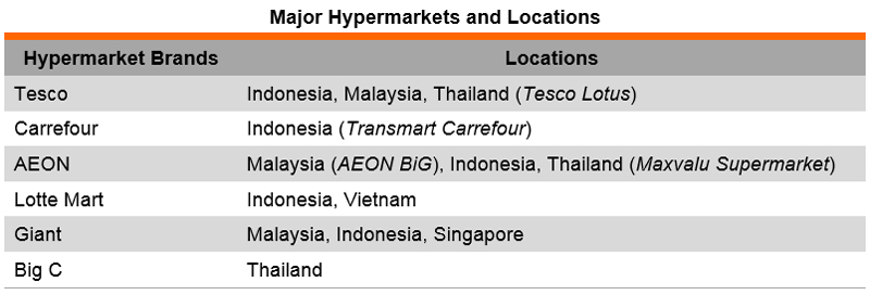 Table: Major Hypermarkets and Locations
