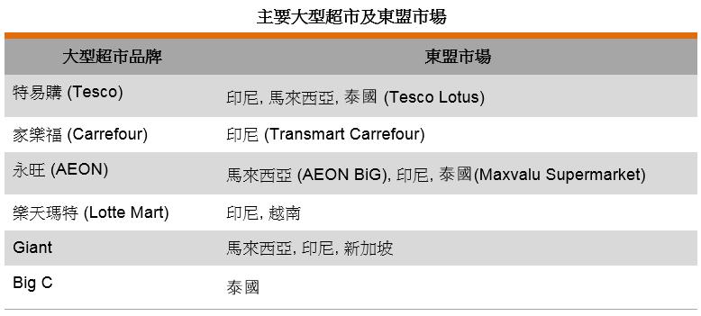 表: 主要大型超市及東盟市場