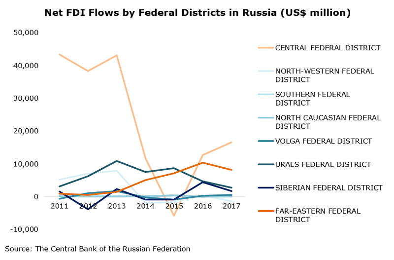 Chart: Net FDI Flows by Federal Districts in Russia (US$ million)