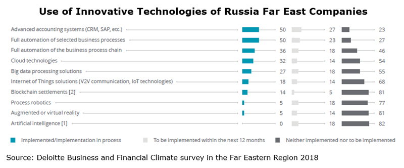 Chart: Use of Innovative Technologies of Russia Far East Companies