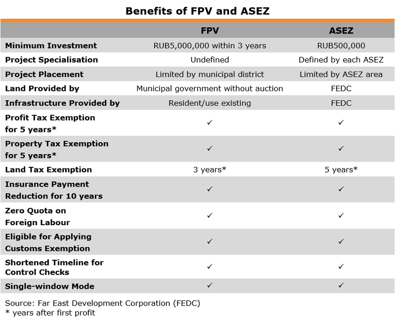 Table: Benefits of FPV and ASEZ