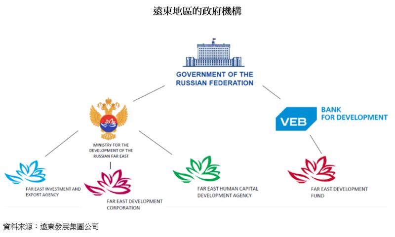 图片:远东地区的政府机构