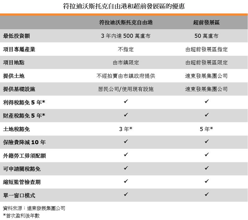 表:符拉迪沃斯托克自由港和超前发展区的优惠