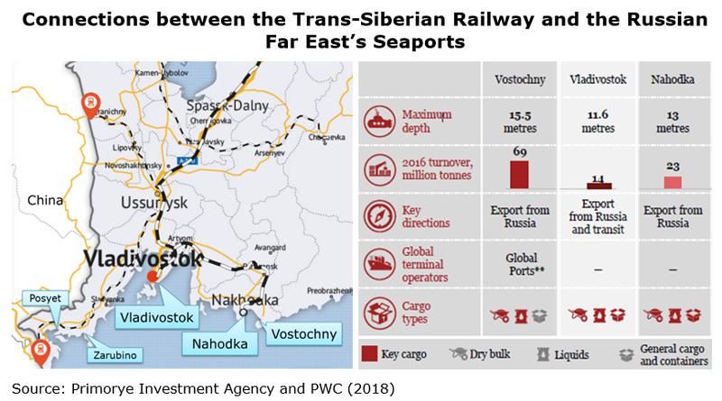 Picture: Connections between the Trans-Siberian Railway and the Russian Far East's Seaports