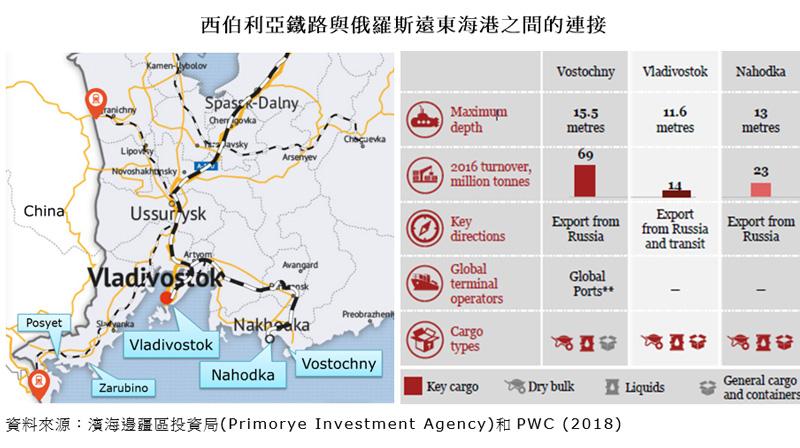 圖片:西伯利亞鐵路與俄羅斯遠東海港之間的連接