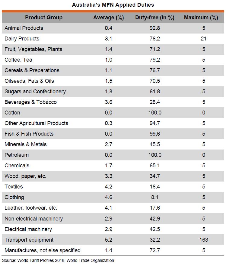 Table: Australia's MFN Applied Duties