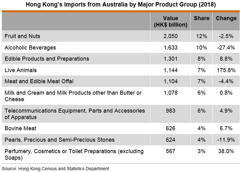 Table: Hong Kong's Imports from Australia by Major Product Group (2018)